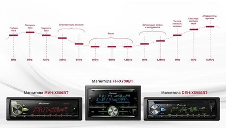 Настройка звучания с помощью 13-полосного эквалайзера в магнитолах Pioneer.