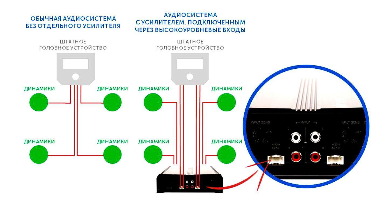 Схема подключения по высокоуровневым входом